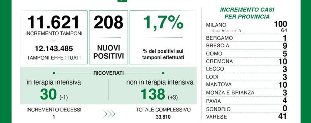 Tre nuovi casi in provincia di Lodi, 208 in Lombardia e un tasso di positività dell'1,7 per cento