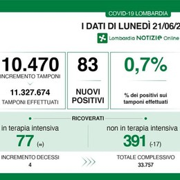 Un nuovo caso di Covid in provincia di Lodi, tasso di positività allo 0,7 per cento