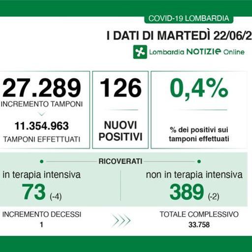 Un solo contagiato in più nel Lodigiano,  tasso di positività allo 0,4 per cento