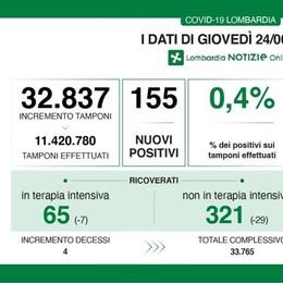 Undici nuovi contagiati in provincia di Lodi, tasso di positività allo 0,4 per cento