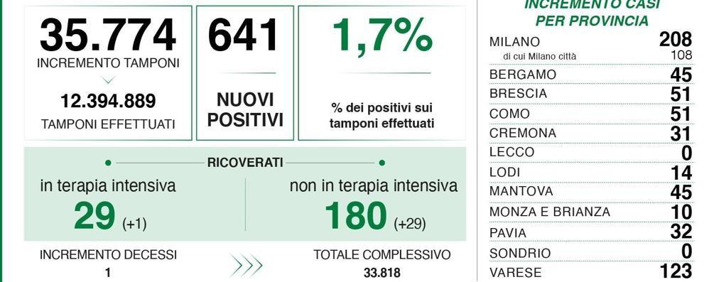 Covid, 14 positivi nel Lodigiano