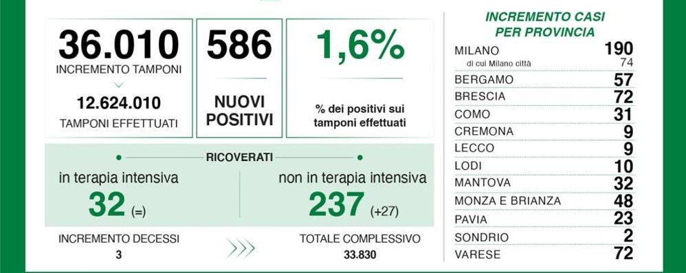 Covid, il bollettino del 3 agosto: 10 casi in più nel Lodigiano, 190 nel Milanese, 586 in Lombardia