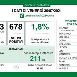 COVID In Lombardia calano le terapie intensive, 10 i nuovi contagi nel Lodigiano