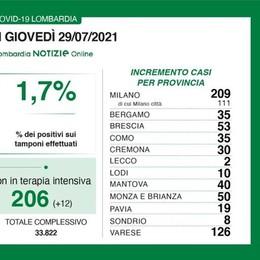 Nel Lodigiano 30 nuovi casi di Covid, tasso di positività in Lombardia all'1,7 per cento