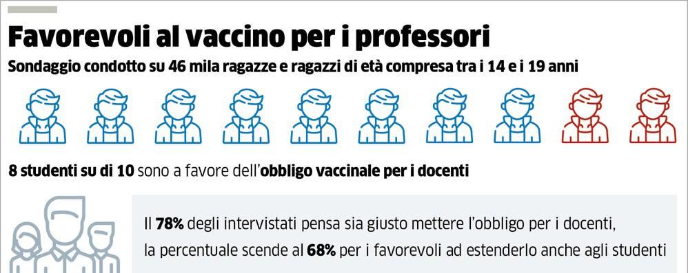 """Profilassi per i professori ma 3 su 10 sono """"No vax"""""""