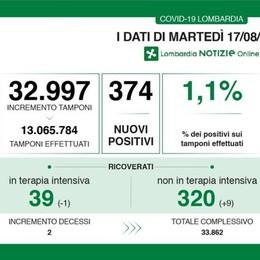 Nel Lodigiano 10 nuovi contagiati da Covid, in Lombardia sono stati 374