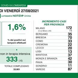 Covid, il bollettino del 27 agosto: 13 positivi in più a Lodi, 172 nel Milanese,  601 in Lombardia, 7.826 in Italia