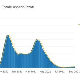 L'indice di contagio Rt torna a salire dopo la tregua di agosto