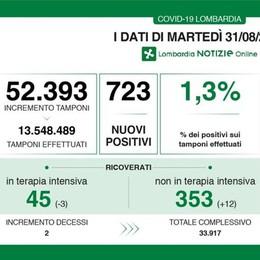 Nel Lodigiano 17 nuovi contagiati dal Covid, in Lombardia sono stati 723
