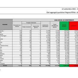 Covid, il bollettino del 12 settembre: 24 positivi in più nel Lodigiano, 147 nel Milanese, 449 in Lombardia, 4.664 in Italia
