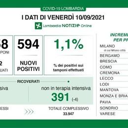 Covid in Lombardia, due morti e 594 nuovi casi nelle ultime 24 ore