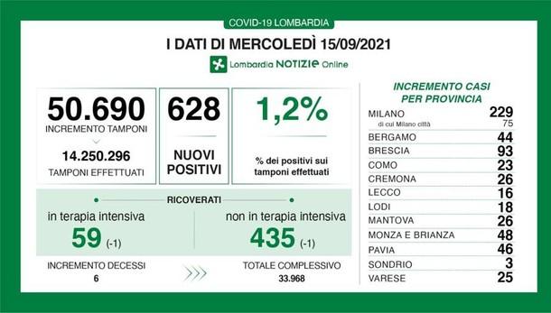 COVID In Lombardia oggi 628 positivi e 6 decessi
