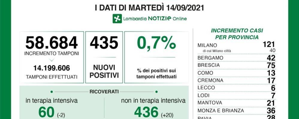 Vaccini, in Lombardia raggiunto il traguardo dell'80 per cento