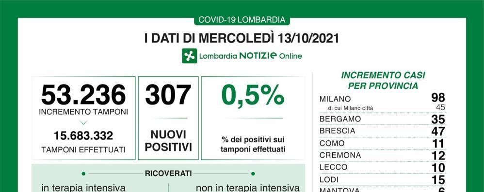 Covid, in Lombardia 307 nuovi casi e 5 decessi nelle ultime 24 ore