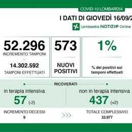 Covid in Lombardia, diminuiscono i ricoverati in terapia intensiva