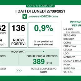 COVID In Lombardia oggi 136 nuovi contagi con 14.562 tamponi