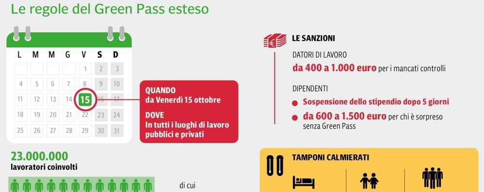 Green pass, nel Lodigiano obbligo per 65mila lavoratori