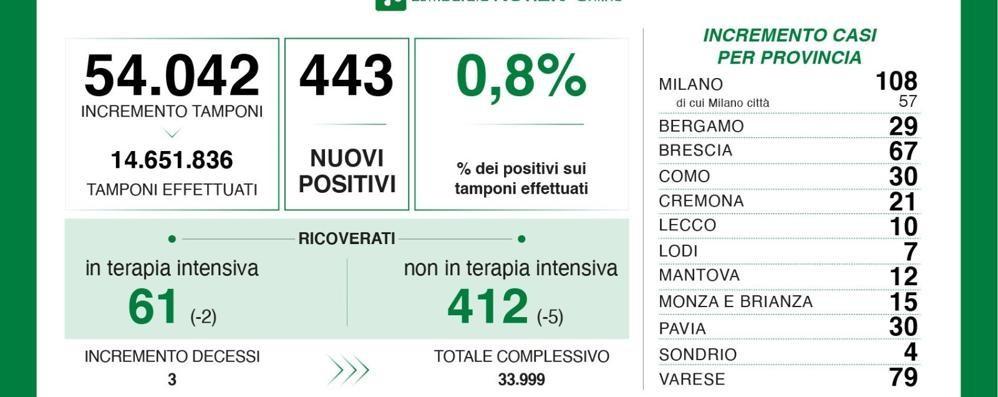 Sette nuovi contagiati nel Lodigiano, 443 in tutta la Lombardia