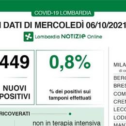 COVID In Lombardia calano ricoveri e decessi