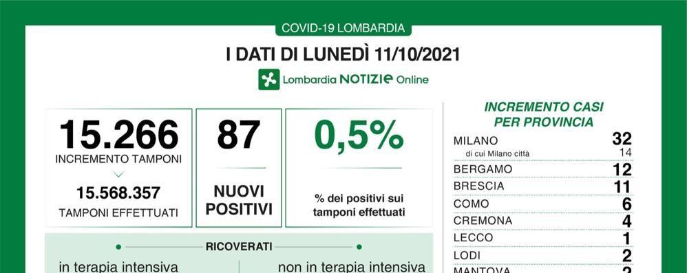 Covid in Lombardia: oggi 87 positivi con 15.266 tamponi, percentuale allo 0,5 per cento