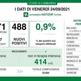 In Lombardia 488 contagi con altre 5 vittime