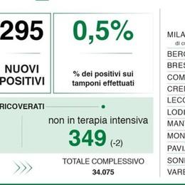 Sei nuovi casi di coronavirus nel Lodigiano e  295 in Lombardia,