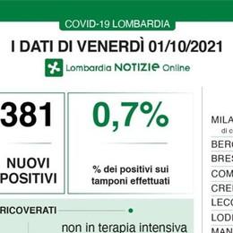 Covid, in Lombardia oggi 381 contagi e 8 decessi. In provincia di Lodi 4 nuovi casi