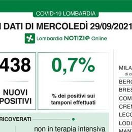 Covid, Lodi ancora a quota zero contagi. In Lombardia calano i ricoveri nei reparti, 5 decessi
