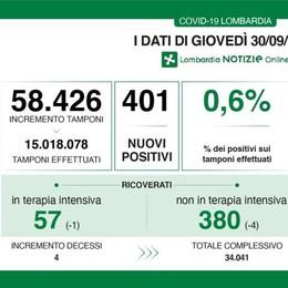 Tre nuovi casi di Covid nel Lodigiano, tasso di positività allo 0,6 per cento
