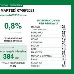 Covid, sono tornati a calare i positivi in Italia